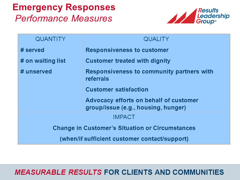 MEASURABLE RESULTS FOR CLIENTS AND COMMUNITIES Emergency Responses Performance Measures QUANTITY # served # on waiting list # unserved QUALITY Responsiveness to customer Customer treated with dignity Responsiveness to community partners with referrals Customer satisfaction Advocacy efforts on behalf of customer group/issue (e.g., housing, hunger) IMPACT Change in Customer's Situation or Circumstances (when/if sufficient customer contact/support)