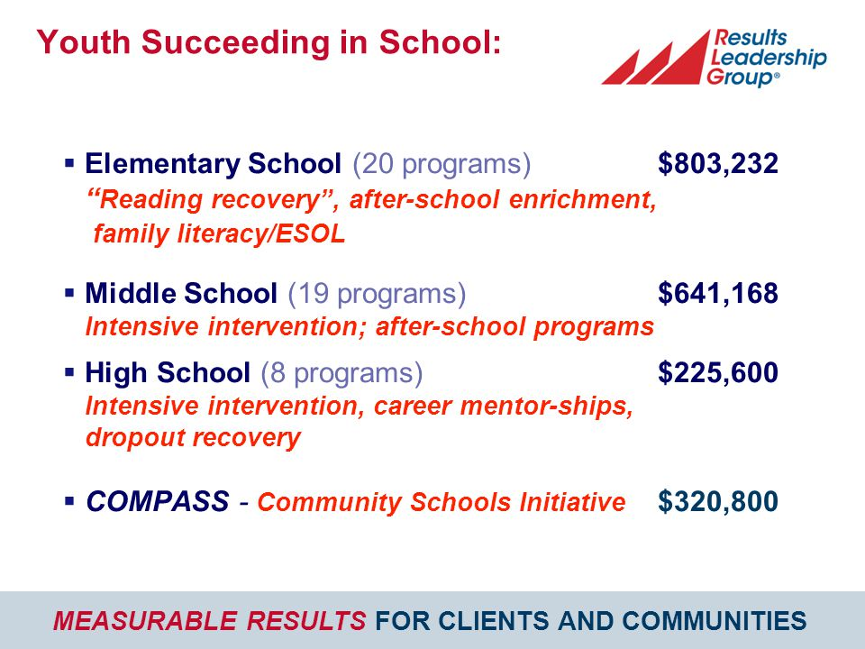 MEASURABLE RESULTS FOR CLIENTS AND COMMUNITIES  Elementary School (20 programs)$803,232 Reading recovery , after-school enrichment, family literacy/ESOL  Middle School (19 programs) $641,168 Intensive intervention; after-school programs  High School (8 programs)$225,600 Intensive intervention, career mentor-ships, dropout recovery  COMPASS - Community Schools Initiative $320,800 Youth Succeeding in School: