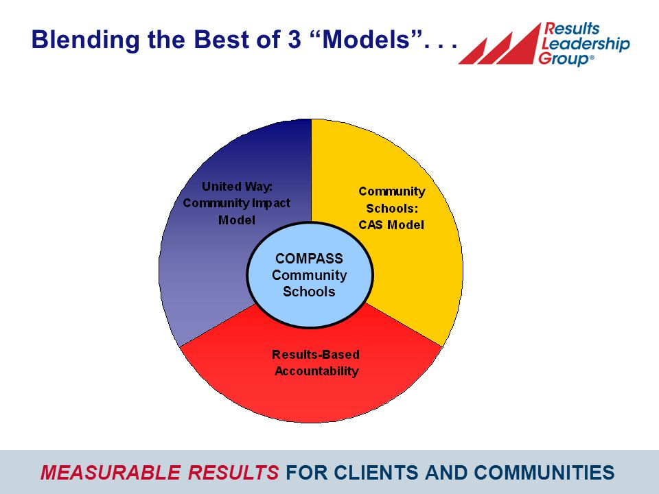 MEASURABLE RESULTS FOR CLIENTS AND COMMUNITIES COMPASS Community Schools Blending the Best of 3 Models ...