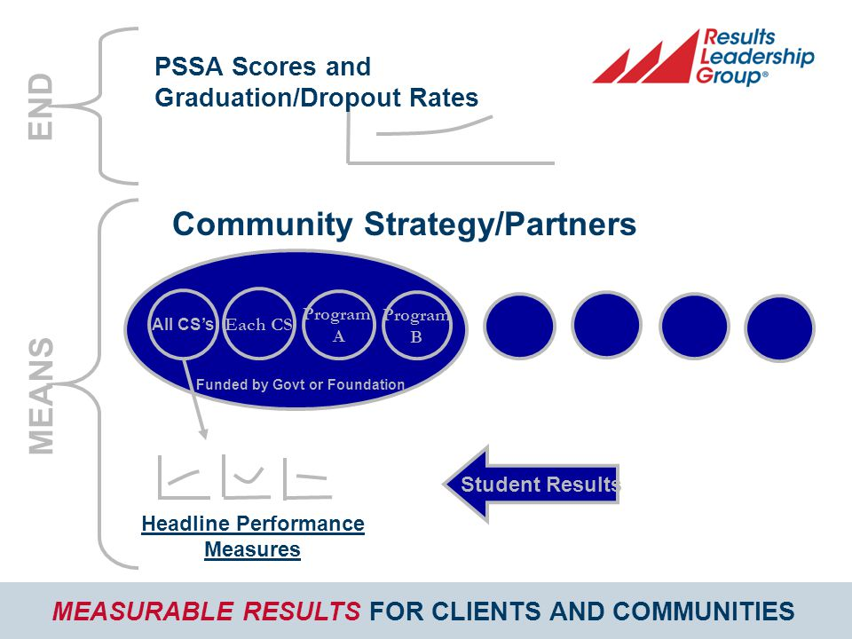 MEASURABLE RESULTS FOR CLIENTS AND COMMUNITIES Funded by Govt or Foundation All CS's Program B PSSA Scores and Graduation/Dropout Rates Community Strategy/Partners Headline Performance Measures Each CS Student Results END MEANS Program A