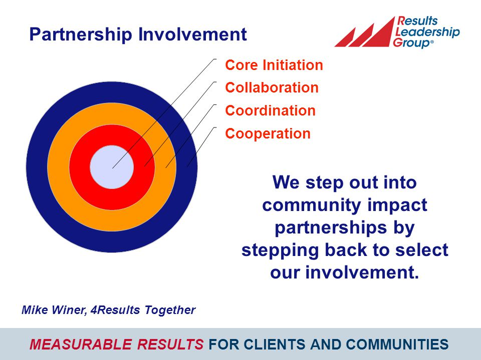 MEASURABLE RESULTS FOR CLIENTS AND COMMUNITIES Core Initiation Collaboration Coordination Cooperation Partnership Involvement Mike Winer, 4Results Together We step out into community impact partnerships by stepping back to select our involvement.