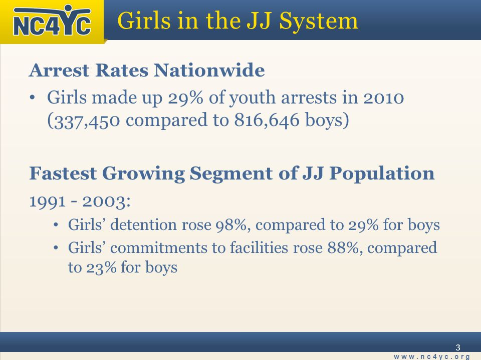 www.nc4yc.org 3 Girls in the JJ System Arrest Rates Nationwide Girls made up 29% of youth arrests in 2010 (337,450 compared to 816,646 boys) Fastest Growing Segment of JJ Population 1991 - 2003: Girls' detention rose 98%, compared to 29% for boys Girls' commitments to facilities rose 88%, compared to 23% for boys