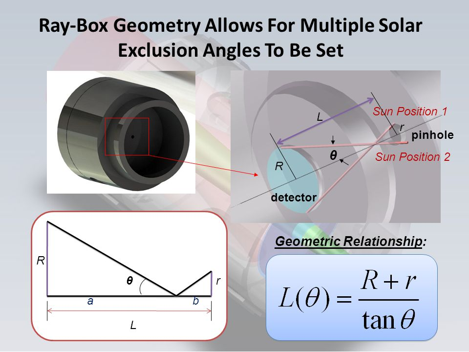 Ray-Box Geometry Allows For Multiple Solar Exclusion Angles To Be Set L θ R r ab Geometric Relationship: θ Sun Position 1 Sun Position 2 L R r detecto