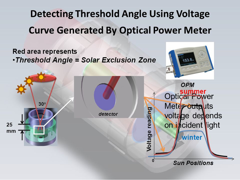 Detecting Threshold Angle Using Voltage Curve Generated By Optical Power Meter Red area represents Threshold Angle = Solar Exclusion Zone OPM detector