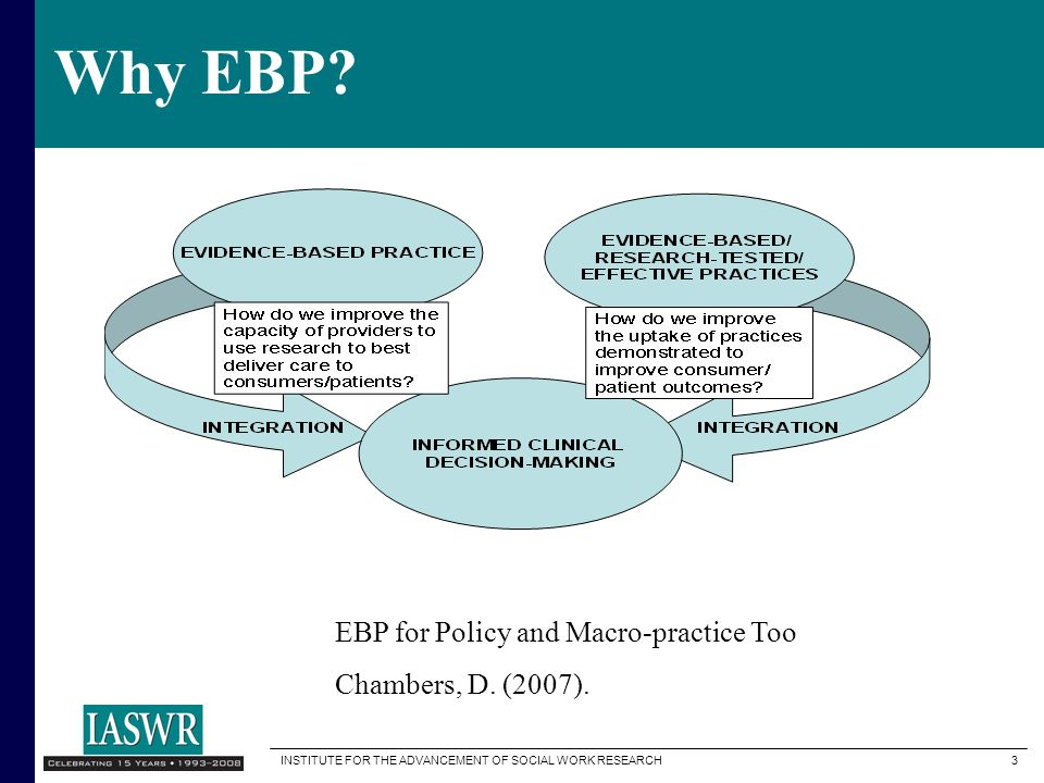 INSTITUTE FOR THE ADVANCEMENT OF SOCIAL WORK RESEARCH 3 Why EBP.