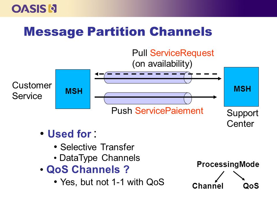 Message Partition Channels Pull ServiceRequest (on availability) Push ServicePaiement Customer Service Support Center Used for : Selective Transfer DataType Channels QoS Channels .