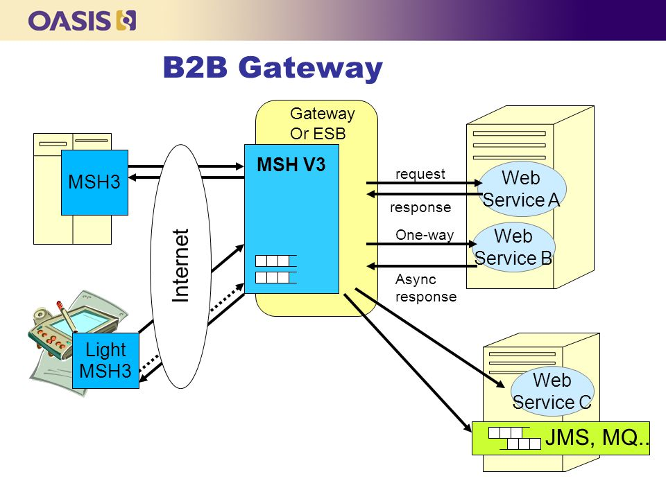 B2B Gateway MSH V3 Light MSH3 Web Service C JMS, MQ..