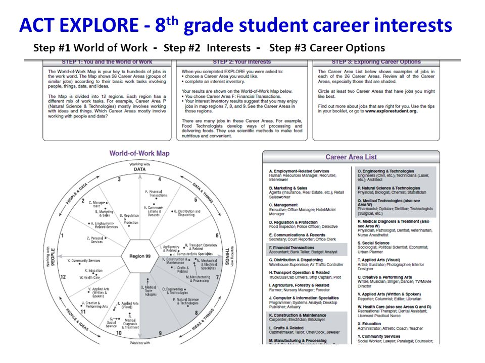 ACT EXPLORE - 8 th grade student career interests Step #1 World of Work - Step #2 Interests - Step #3 Career Options