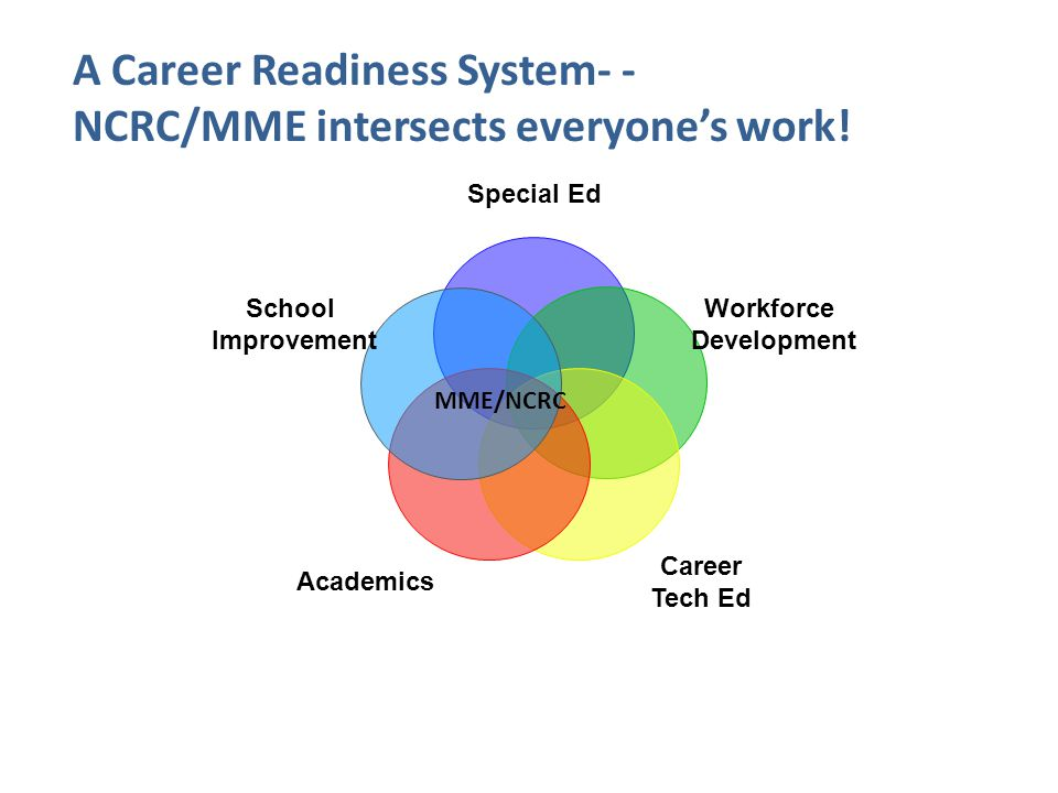 Special Ed Workforce Development Career Tech Ed Academics School Improvement MME/NCRC A Career Readiness System- - NCRC/MME intersects everyone's work!
