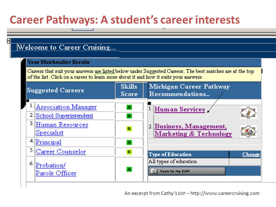 Career Pathways: A student's career interests An excerpt from Cathy's EDP – http://www.careercruising.com