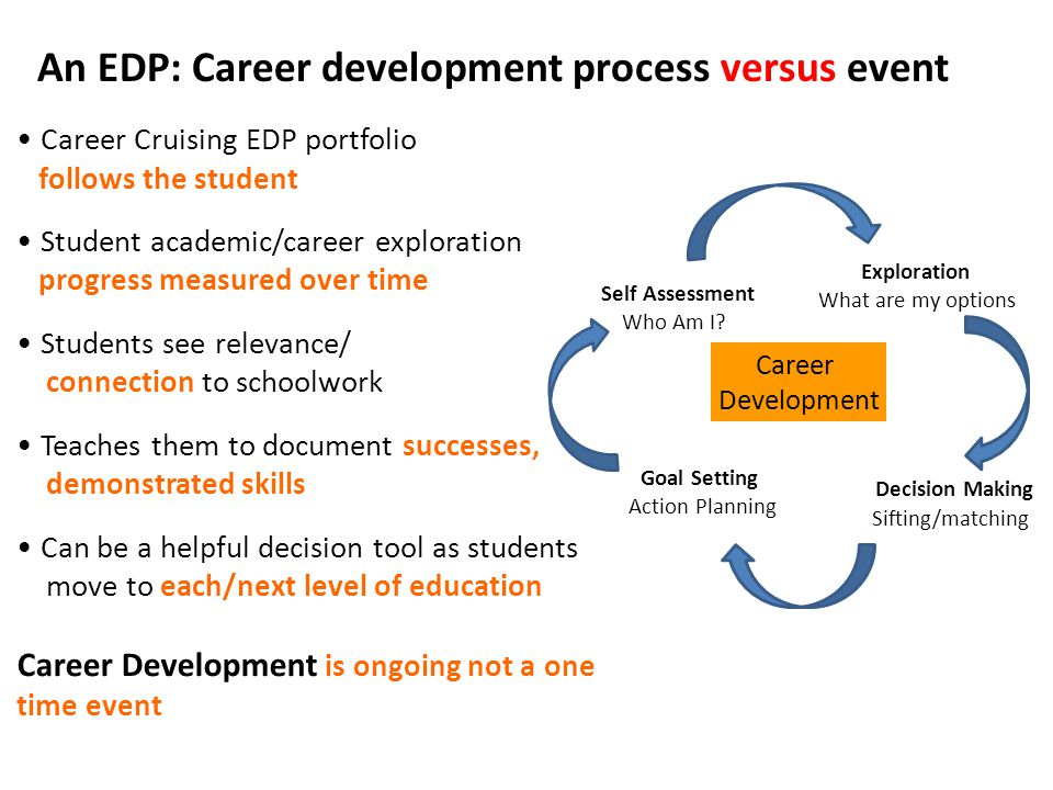 Career Cruising EDP portfolio follows the student Student academic/career exploration progress measured over time Students see relevance/ connection to schoolwork Teaches them to document successes, demonstrated skills Can be a helpful decision tool as students move to each/next level of education Career Development is ongoing not a one time event Career Development Self Assessment Who Am I.