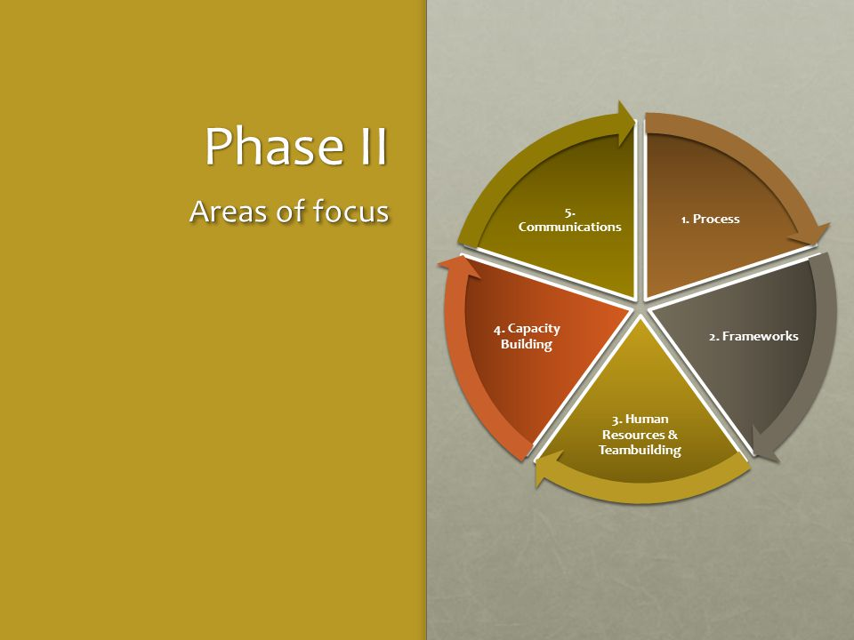 Phase II 1.Process 2. Frameworks 3. Human Resources & Teambuilding 4.