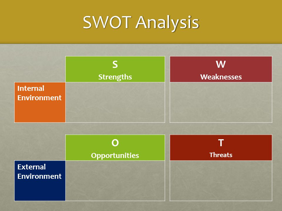 SWOT Analysis S Strengths W Weaknesses Internal Environment O Opportunities T Threats External Environment