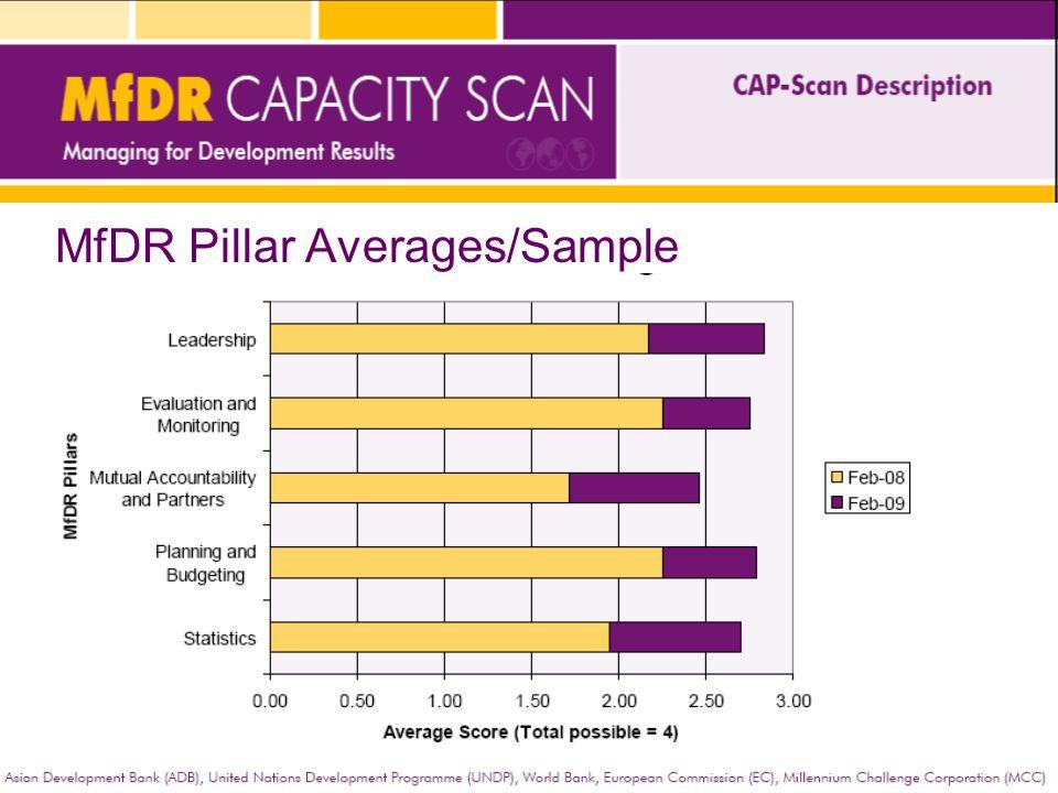 MfDR Pillar Averages/Sample