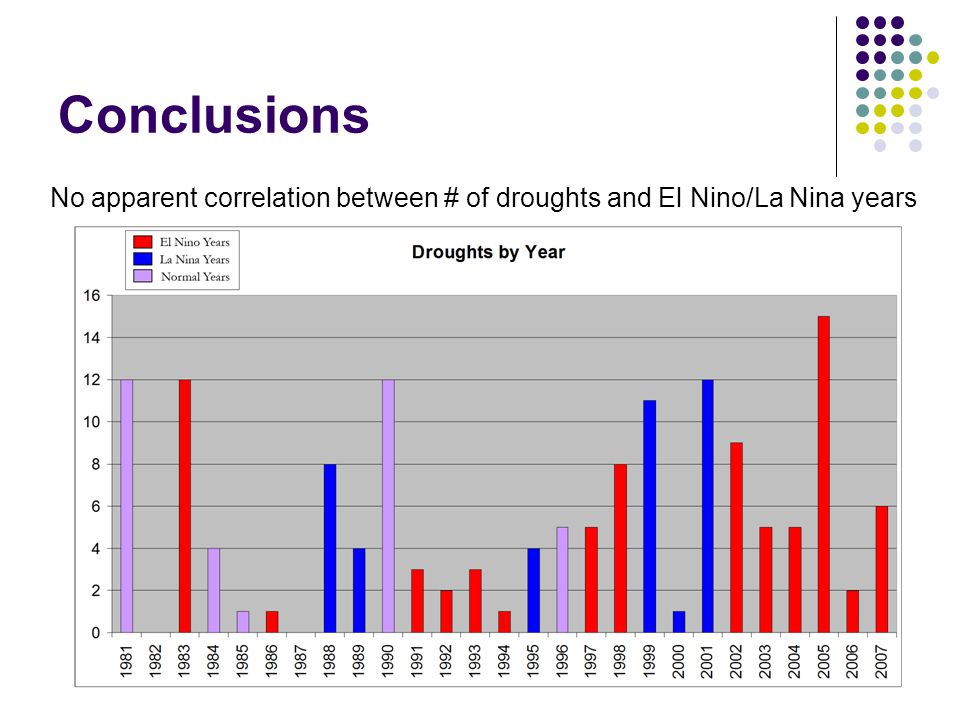 Conclusions No apparent correlation between # of droughts and El Nino/La Nina years