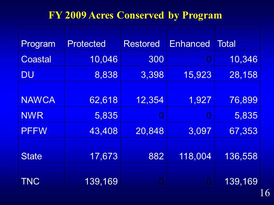 FY 2009 Acres Conserved by Program 16 ProgramProtectedRestoredEnhancedTotal Coastal10,046300010,346 DU8,8383,39815,92328,158 NAWCA62,61812,3541,92776,899 NWR5,83500 PFFW43,40820,8483,09767,353 State17,673882118,004136,558 TNC139,16900