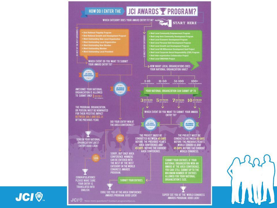 Example: Best Community Empowerment Program Objectives Planning Finance Execution Membership Participation Community Impact Impact on Local Organization Long-term Impact of the Program Evaluation Criteria Refer to JCIHK Award Manual 2013 P.25