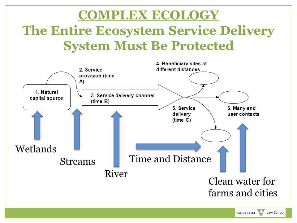 COMPLEX ECOLOGY The Entire Ecosystem Service Delivery System Must Be Protected 1. Natural capital source 2. Service provision (time A) 3. Service deli