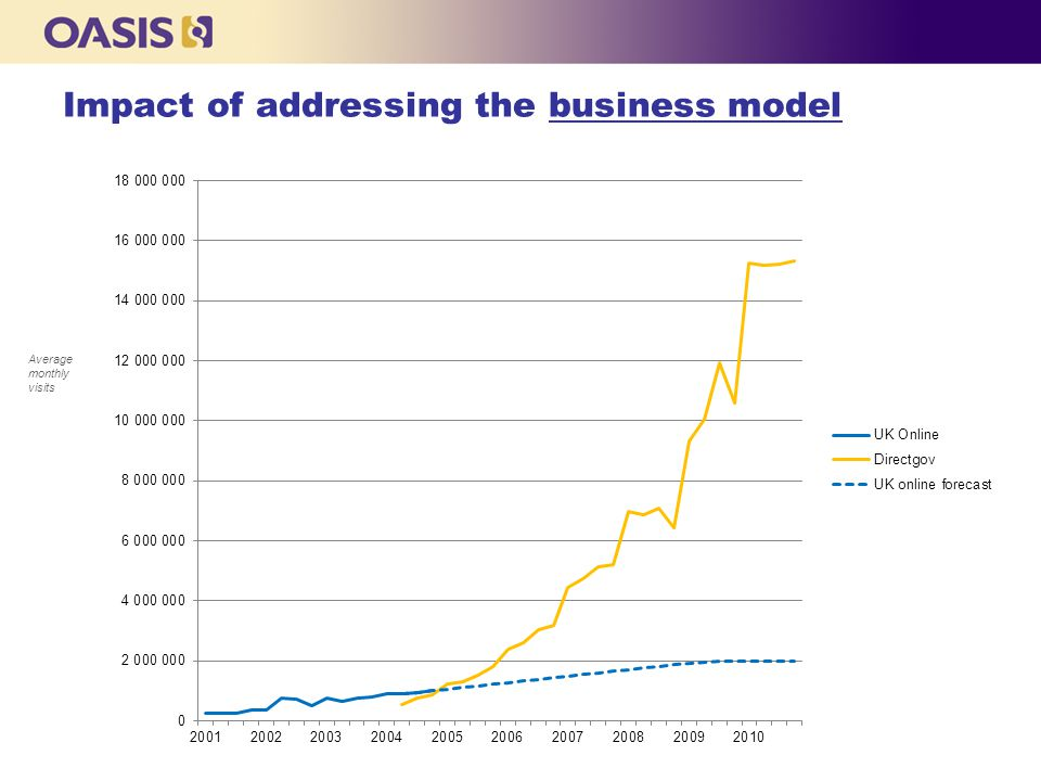Impact of addressing the business model Average monthly visits
