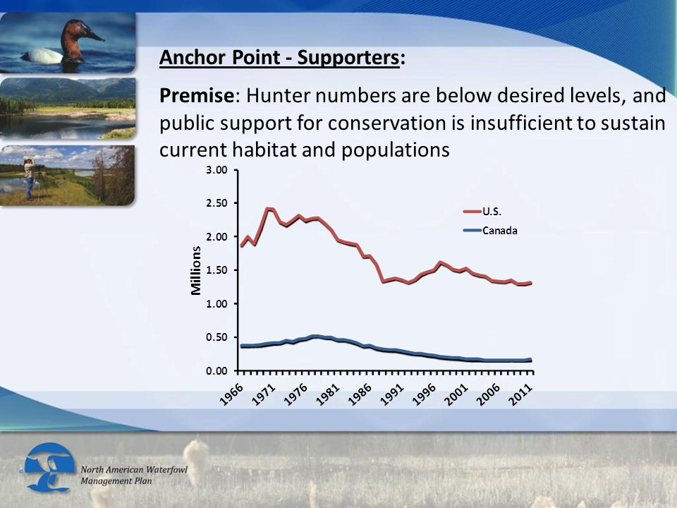 Anchor Point - Supporters: Premise: Hunter numbers are below desired levels, and public support for conservation is insufficient to sustain current habitat and populations