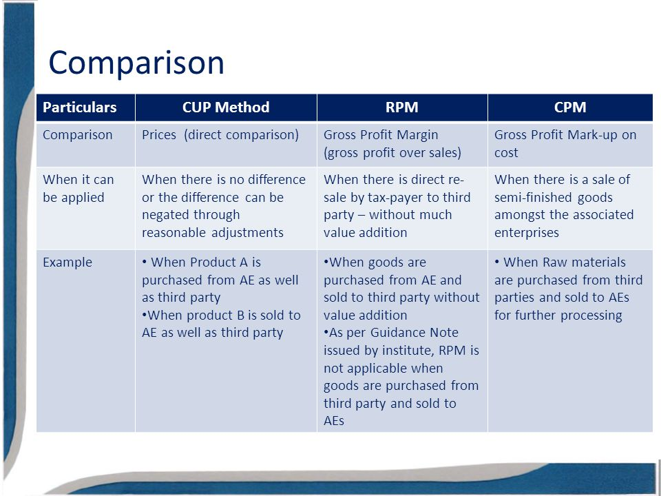 Comparison ParticularsCUP MethodRPMCPM ComparisonPrices (direct comparison)Gross Profit Margin (gross profit over sales) Gross Profit Mark-up on cost When it can be applied When there is no difference or the difference can be negated through reasonable adjustments When there is direct re- sale by tax-payer to third party – without much value addition When there is a sale of semi-finished goods amongst the associated enterprises Example When Product A is purchased from AE as well as third party When product B is sold to AE as well as third party When goods are purchased from AE and sold to third party without value addition As per Guidance Note issued by institute, RPM is not applicable when goods are purchased from third party and sold to AEs When Raw materials are purchased from third parties and sold to AEs for further processing