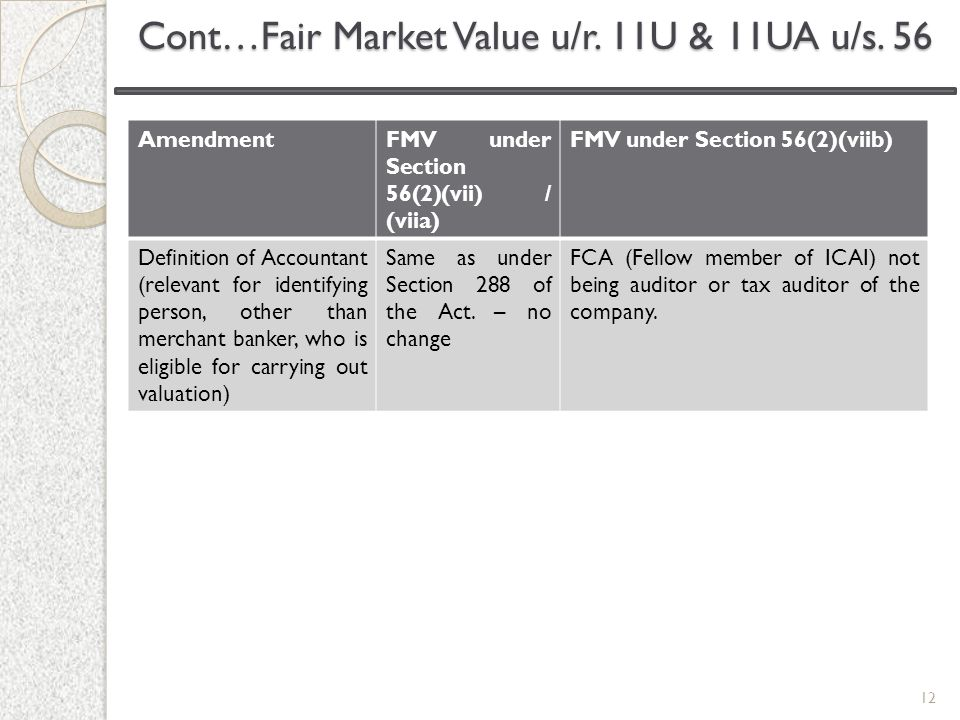 12 AmendmentFMV under Section 56(2)(vii) / (viia) FMV under Section 56(2)(viib) Definition of Accountant (relevant for identifying person, other than