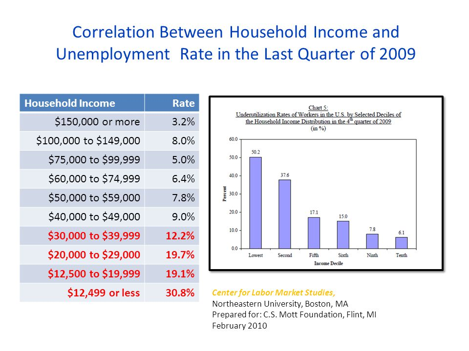 Correlation Between Household Income and Unemployment Rate in the Last Quarter of 2009 Center for Labor Market Studies, Northeastern University, Boston, MA Prepared for: C.S.