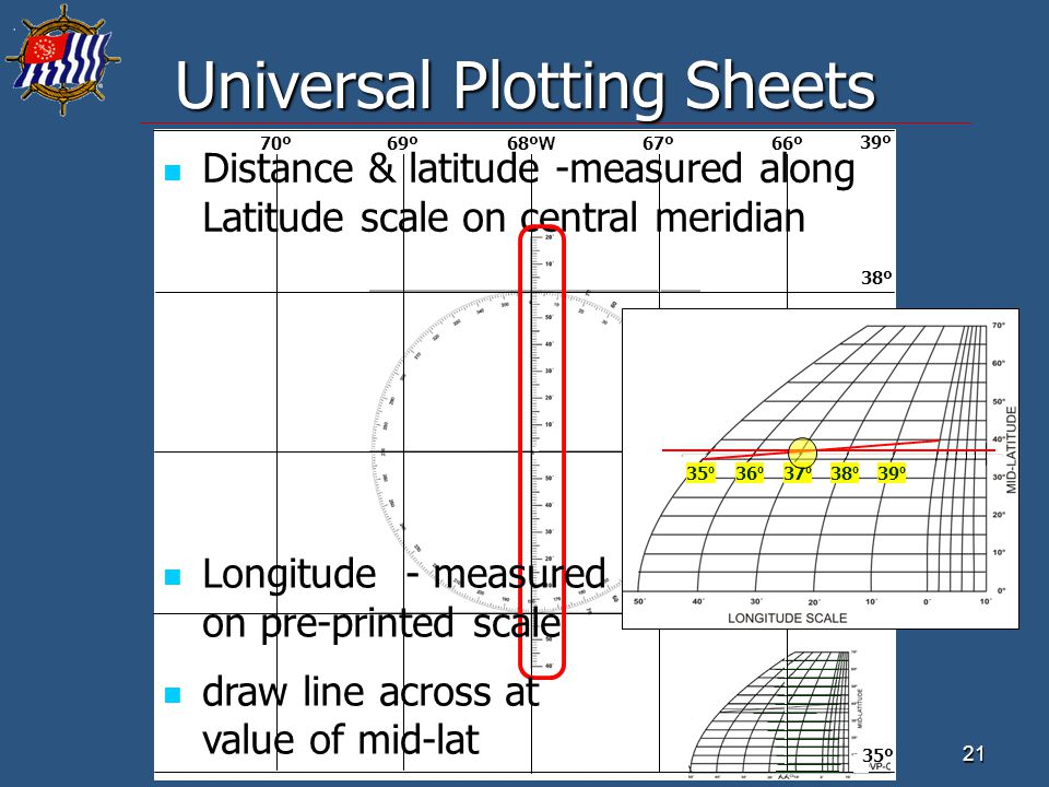 21 Universal Plotting Sheets 68º W 69º70º66º67º 37ºN 38º 39º 36º 35º Distance & latitude -measured along Latitude scale on central meridian Longitude