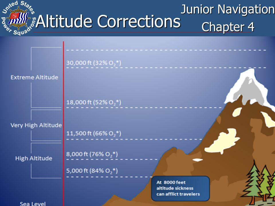 2 Learning Objectives Understand how the following factors affect altitude observations: Understand how the following factors affect altitude observations: Dip Dip Refraction Refraction Parallax Parallax Semidiameter Semidiameter Apply altitude corrections from the Nautical Almanac to observations of the sun Apply altitude corrections from the Nautical Almanac to observations of the sun Celestial Tools Celestial Tools
