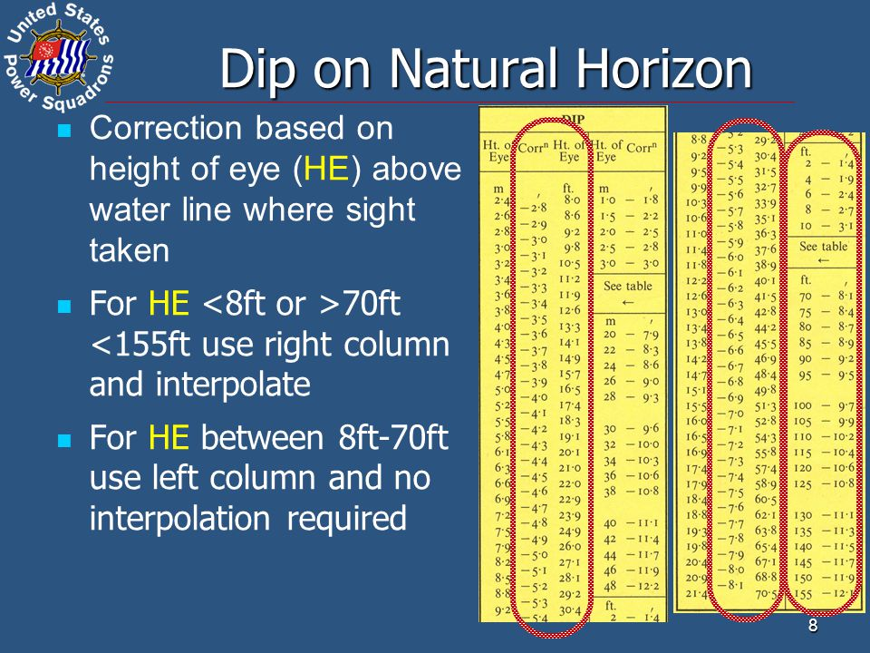 9 Dip on Natural Horizon How to interpolate: HE is 7.5ft HE is 7.5ft From table correction is 2.7 for 8ft and correction is 2.4 for 6ft From table correction is 2.7 for 8ft and correction is 2.4 for 6ft Change in correction is 0.3 in 2ft Change in correction is 0.3 in 2ft Your HE from 8ft is -0.5ft Your HE from 8ft is -0.5ft 0.5ft is 25% of 2ft 0.5ft is 25% of 2ft 25% of 0.3 is 0.077 25% of 0.3 is 0.077 Correction is 2.7 - 0.08 = 2.6 Correction is 2.7 - 0.08 = 2.6