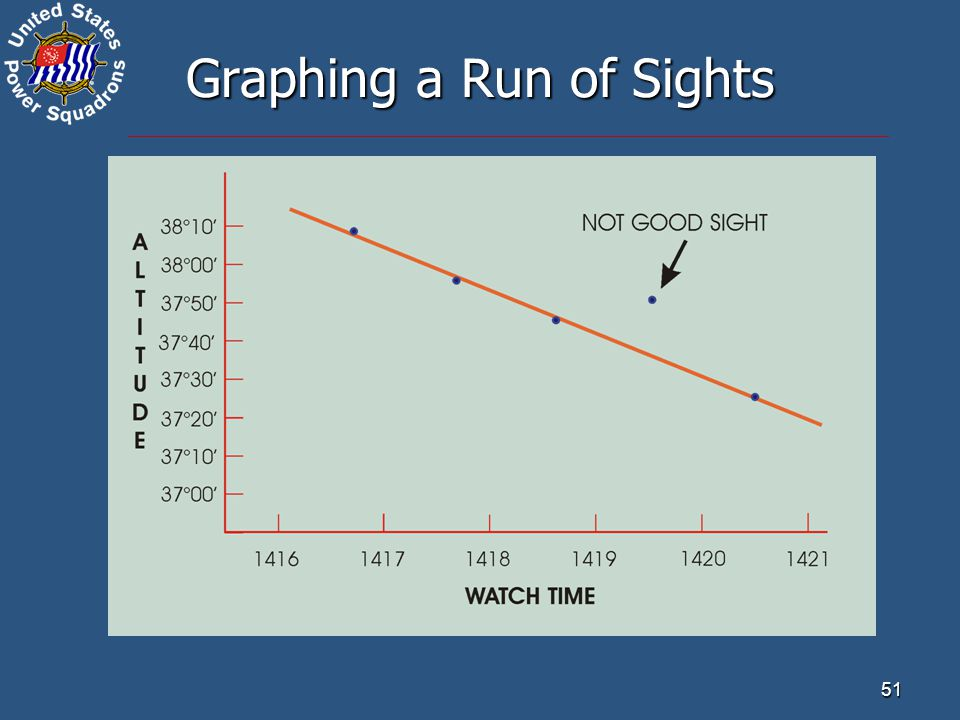 51 Graphing a Run of Sights