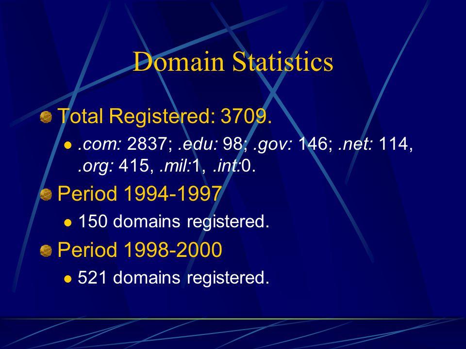 Domain Statistics Total Registered: 3709..com: 2837;.edu: 98;.gov: 146;.net: 114,.org: 415,.mil:1,.int:0.