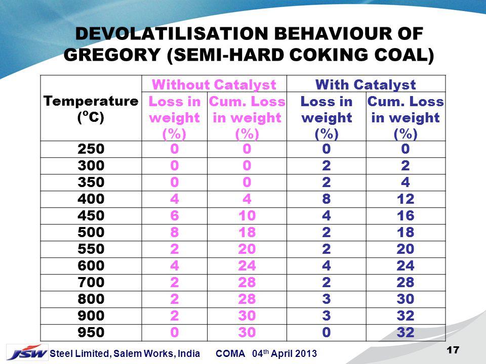 16 Steel Limited, Salem Works, India COMA 04 th April 2013 16 QUANTUM OF DEVOLATILISATION CURVE OF CHIPANGA MOZAMBIQUE