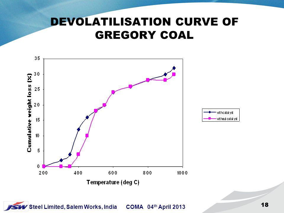 17 Steel Limited, Salem Works, India COMA 04 th April 2013 17 DEVOLATILISATION BEHAVIOUR OF GREGORY (SEMI-HARD COKING COAL) Temperature ( o C) Without