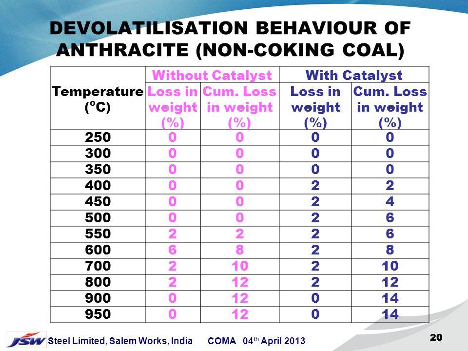 19 Steel Limited, Salem Works, India COMA 04 th April 2013 19 QUANTUM OF DEVOLATILISATION CURVE OF GREGORY COAL