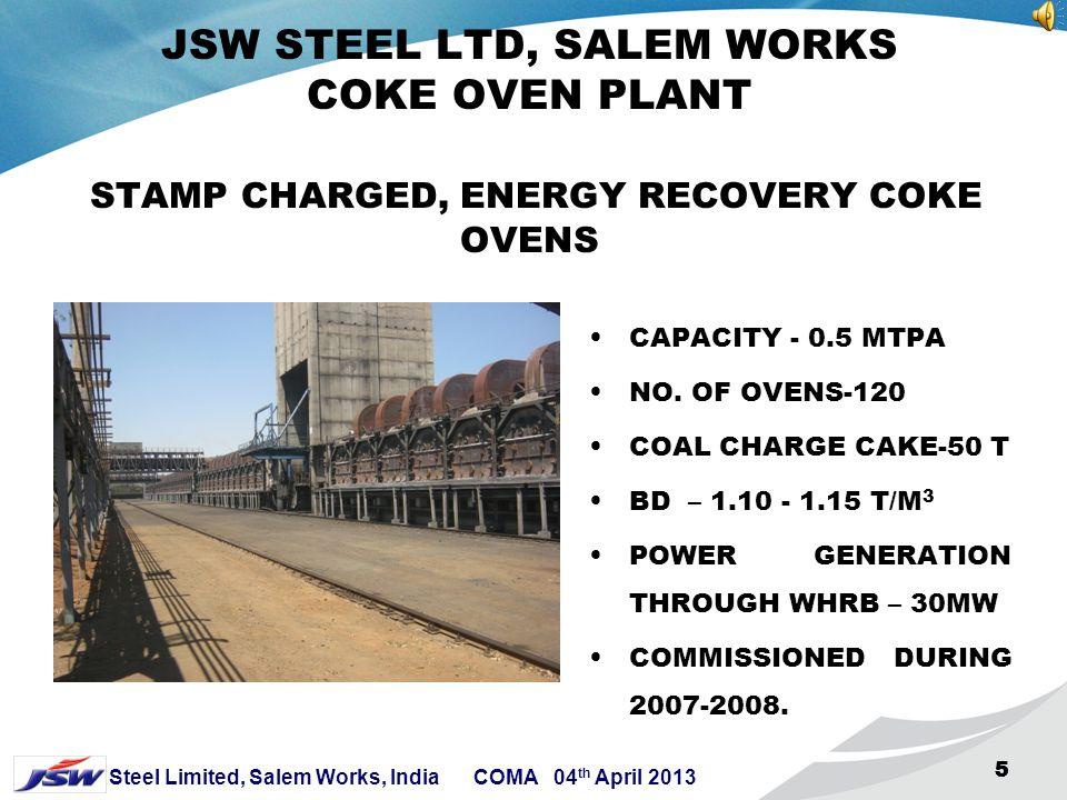 15 Steel Limited, Salem Works, India COMA 04 th April 2013 15 DEVOLATILISATION CURVE OF CHIPANGA MOZAMBIQUE