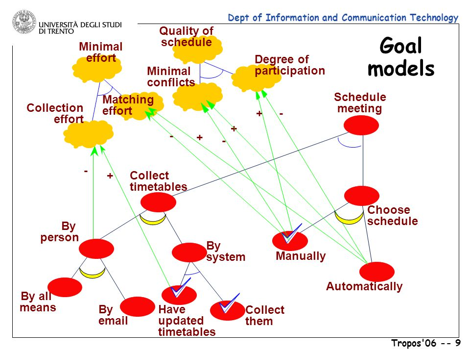 Dept of Information and Communication Technology Tropos 06 -- 9 Goal models Schedule meeting By all means By email - - + + + + - - Collect timetables By person By system Have updated timetables Collect them Choose schedule Manually Automatically Matching effort Collection effort Minimal conflicts Degree of participation Quality of schedule Minimal effort