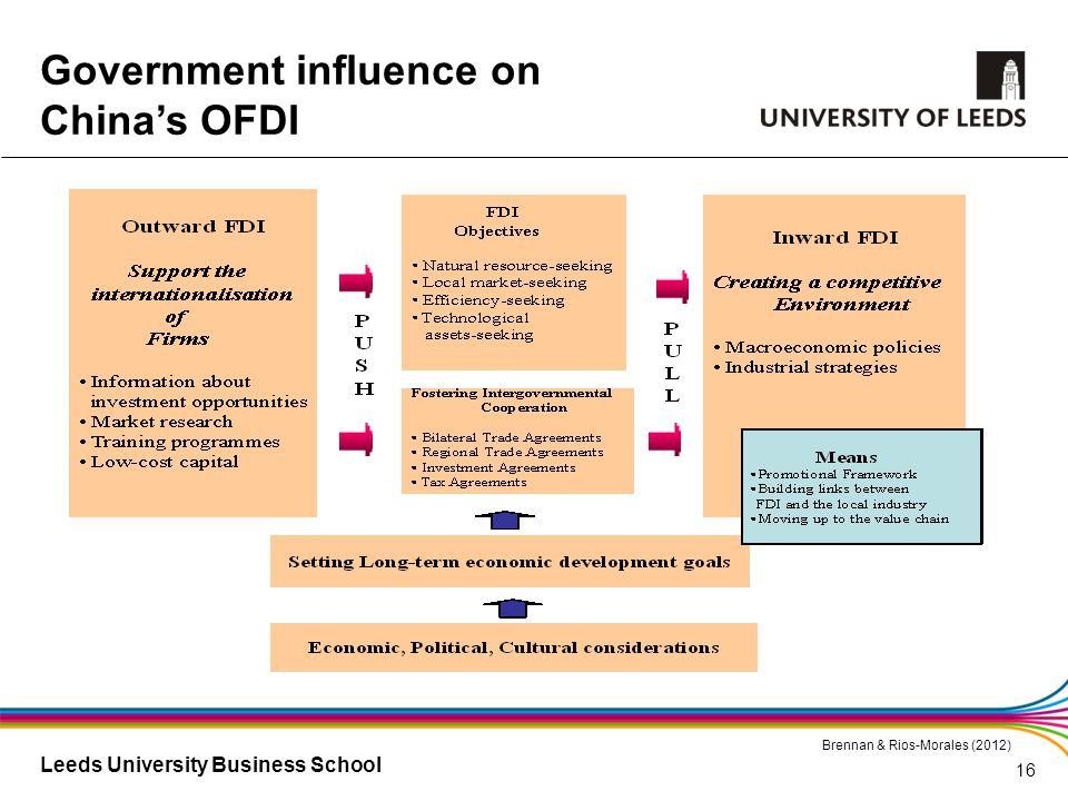 Leeds University Business School Government influence on China's OFDI Brennan & Rios-Morales (2012) 16