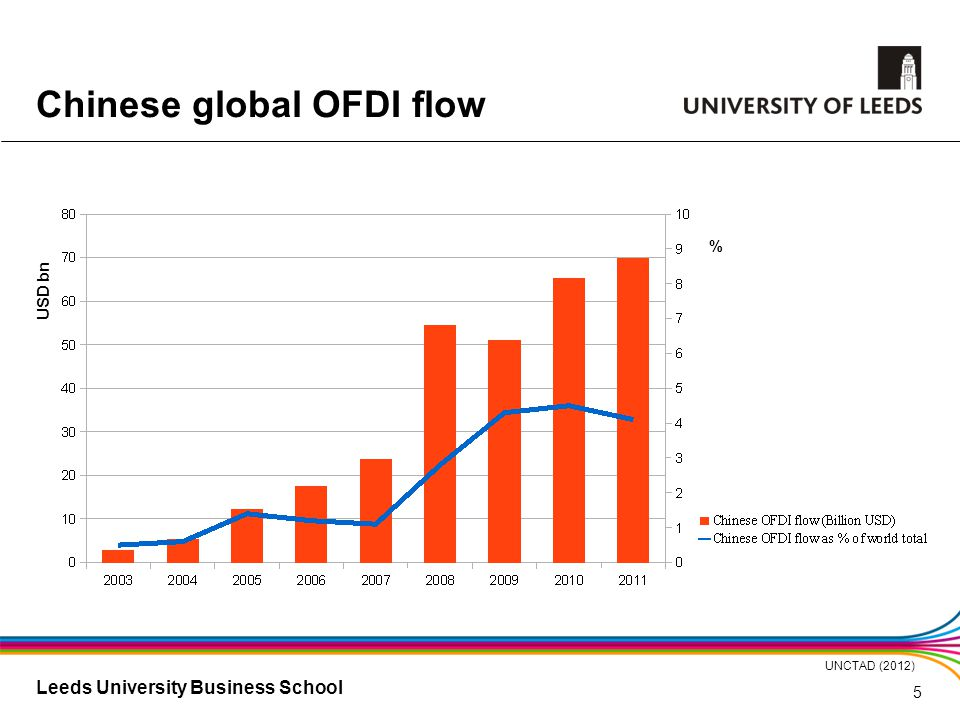 Leeds University Business School UNCTAD (2012) Chinese global OFDI flow USD bn % 5