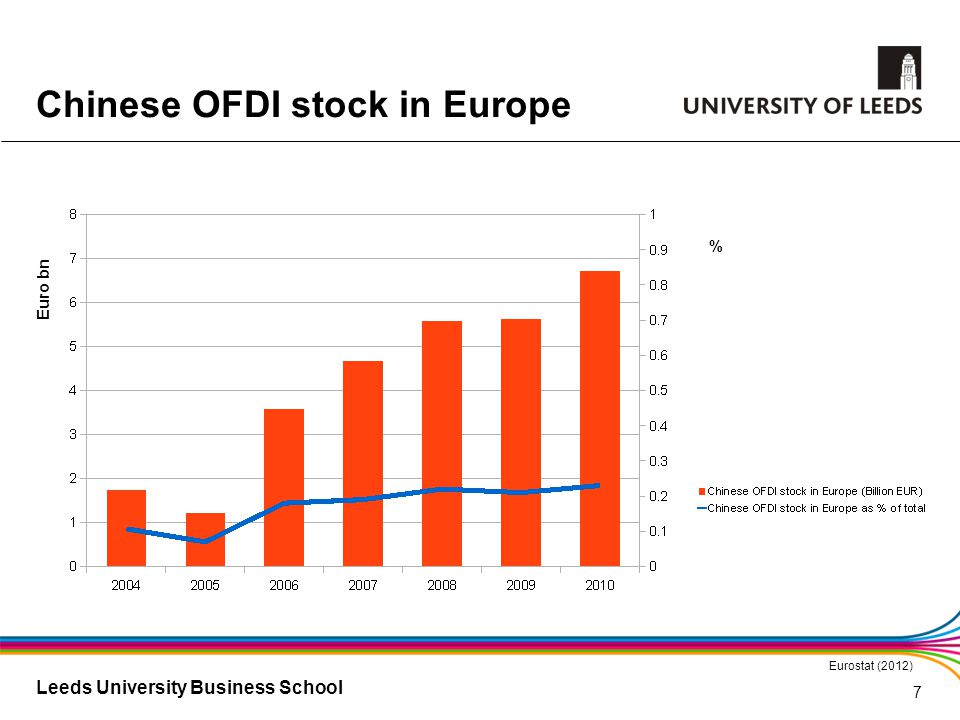 Leeds University Business School Chinese OFDI stock in Europe Eurostat (2012) Euro bn % 7