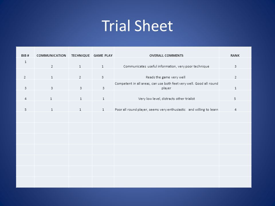 Trial Sheet BIB #COMMUNICATIONTECHNIQUEGAME PLAYOVERALL COMMENTSRANK 1 21 1 Communicates useful information, very poor technique 3 2 12 3 Reads the game very well 2 3 3 3 3 Competent in all areas, can use both feet very well.