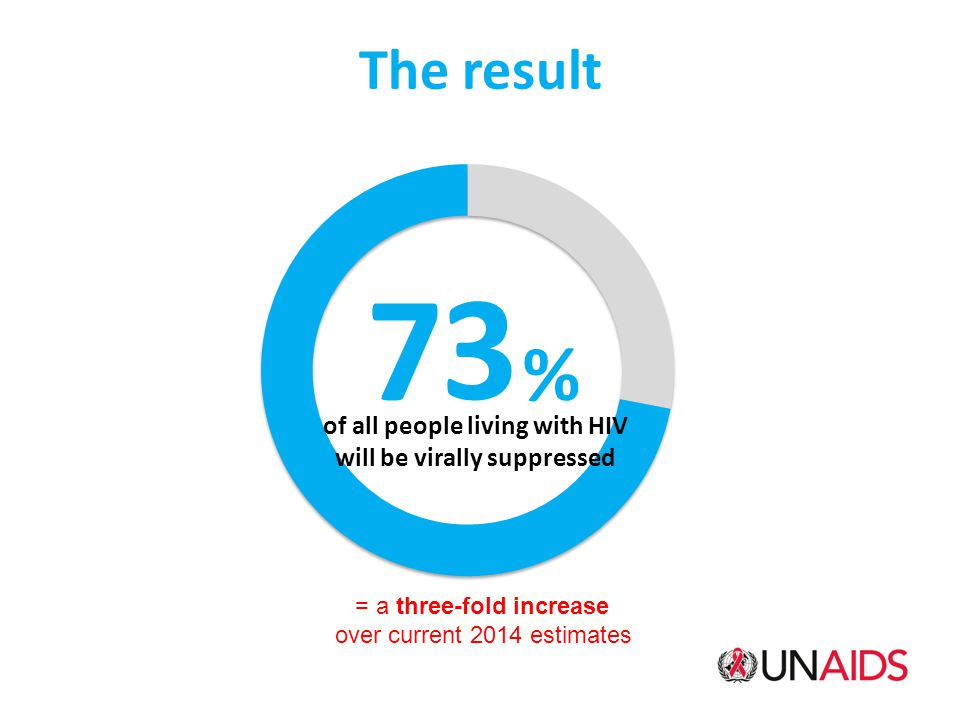 The result = a three-fold increase over current 2014 estimates 72 % of all people living with HIV will be virally suppressed 3