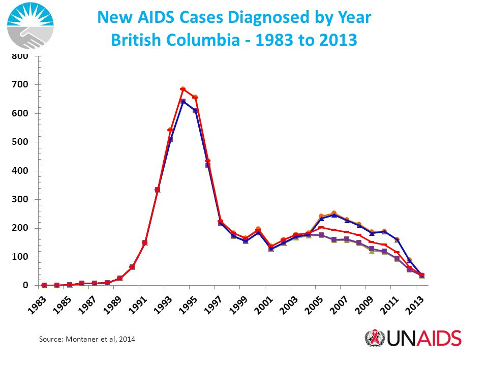 Source: Montaner et al, 2014 New AIDS Cases Diagnosed by Year British Columbia - 1983 to 2013