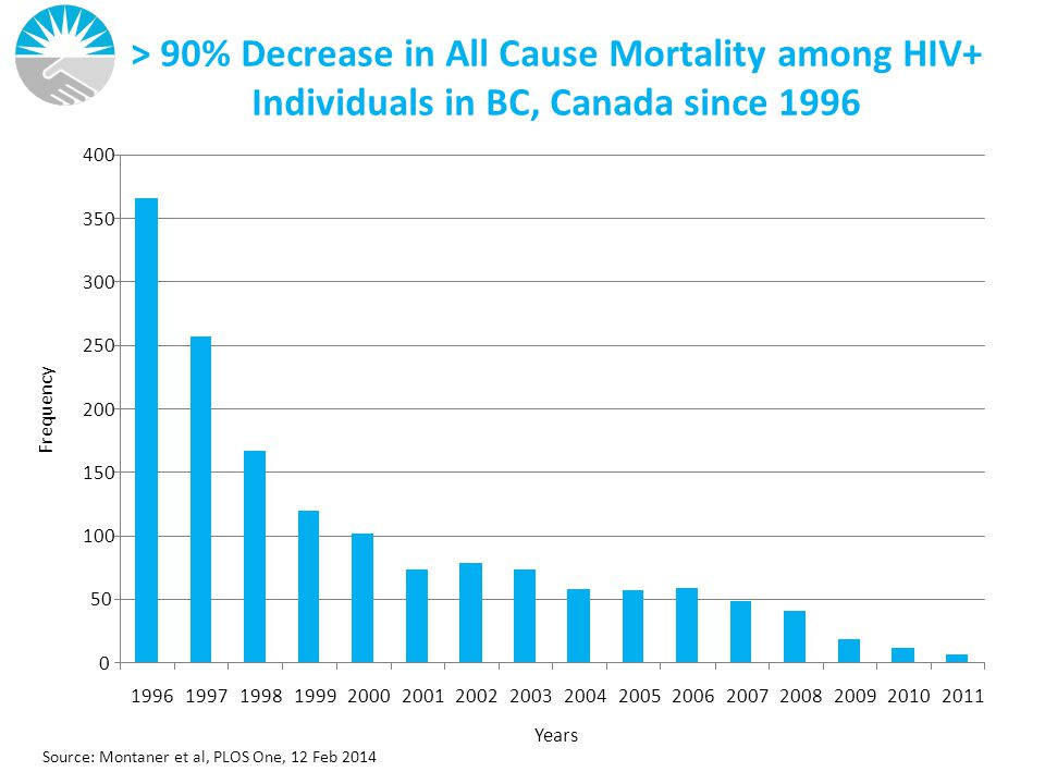 > 90% Decrease in All Cause Mortality among HIV+ Individuals in BC, Canada since 1996 0 50 100 150 200 250 300 350 400 1996199719981999200020012002200320042005200620072008200920102011 Years Frequency Source: Montaner et al, PLOS One, 12 Feb 2014