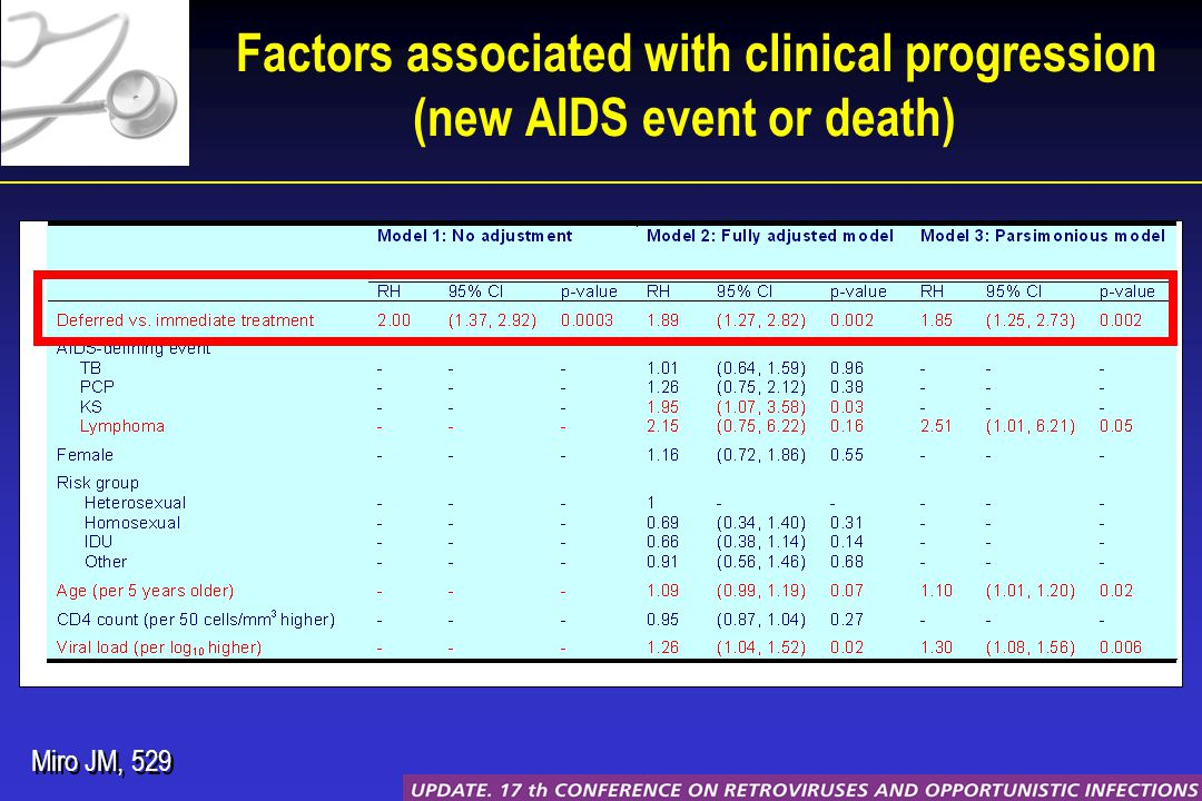 Factors associated with clinical progression (new AIDS event or death) Miro JM, 529