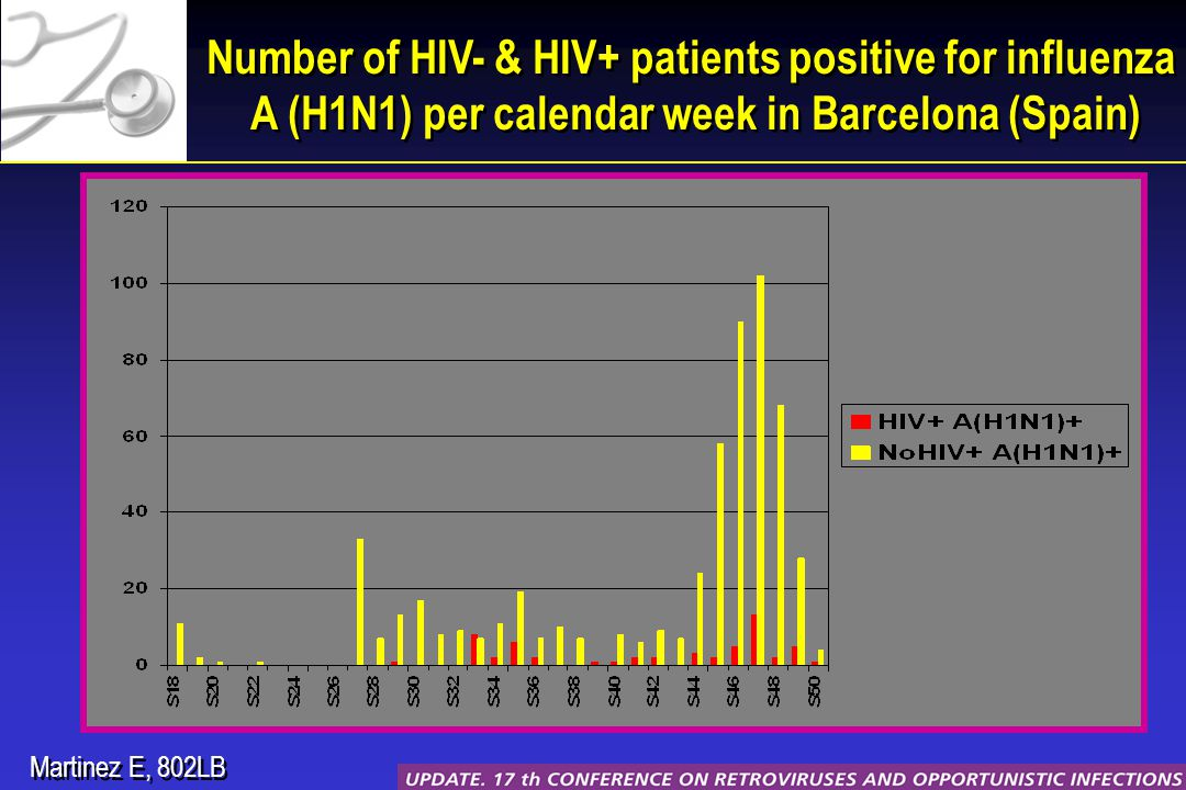 Number of HIV- & HIV+ patients positive for influenza A (H1N1) per calendar week in Barcelona (Spain) Martinez E, 802LB