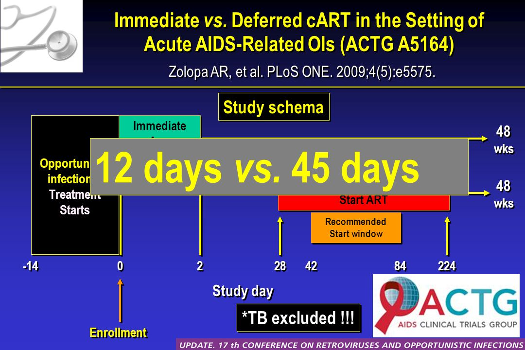 Immediate vs. Deferred cART in the Setting of Acute AIDS-Related OIs (ACTG A5164) Zolopa AR, et al.