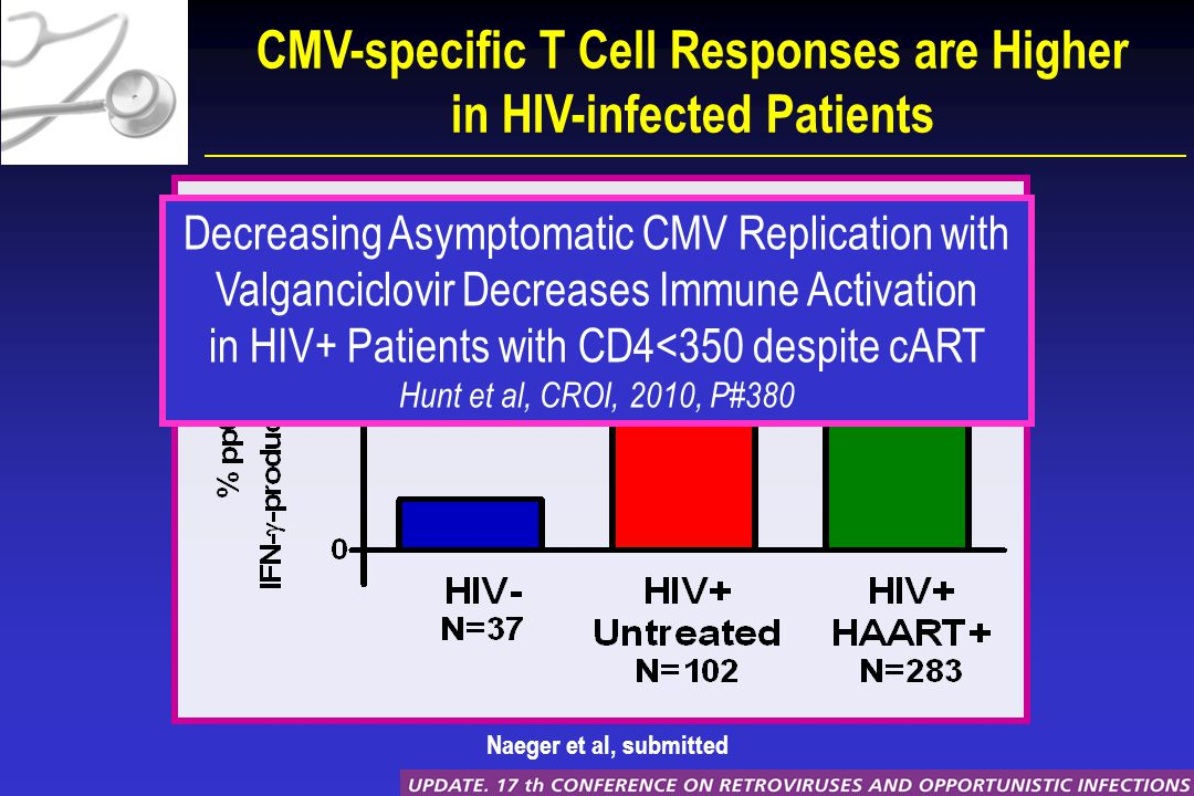 CMV-specific T Cell Responses are Higher in HIV-infected Patients Naeger et al, submitted Decreasing Asymptomatic CMV Replication with Valganciclovir Decreases Immune Activation in HIV+ Patients with CD4<350 despite cART Hunt et al, CROI, 2010, P#380
