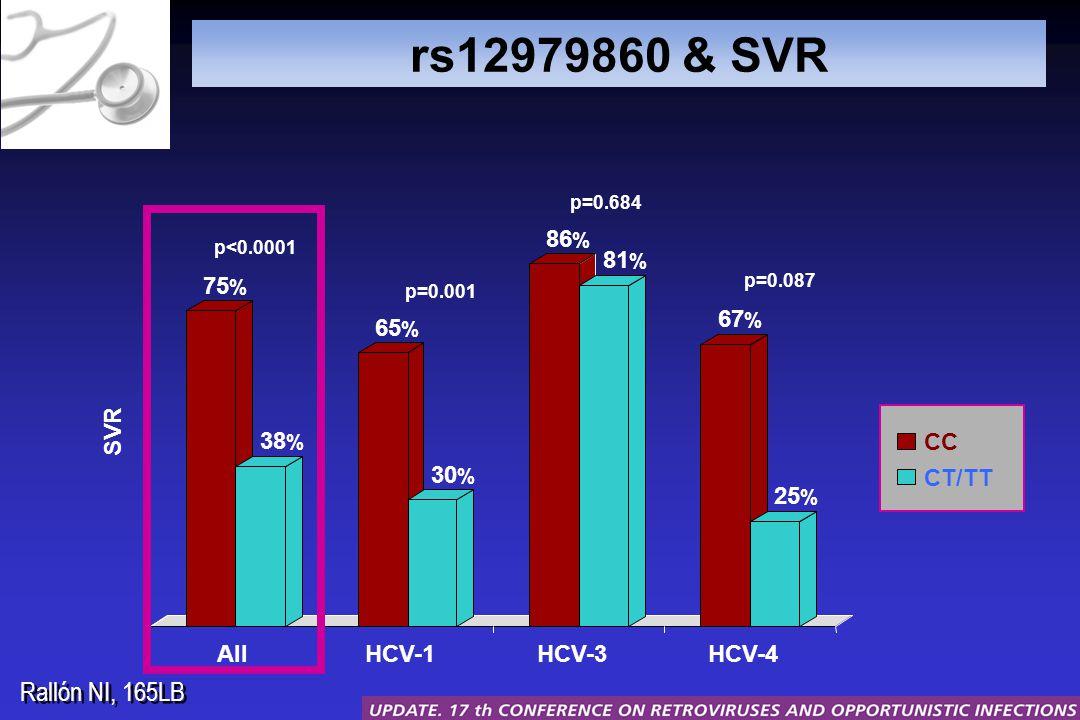 rs12979860 & SVR p<0.0001 p=0.001 p=0.684 p=0.087 75 % 38 % 65 % 30 % 86 % 81 % 67 % 25 % SVR AllHCV-1HCV-3HCV-4 CC CT/TT Rallón NI, 165LB