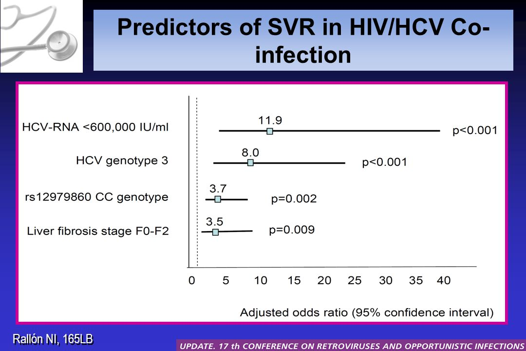 Predictors of SVR in HIV/HCV Co- infection Rallón NI, 165LB